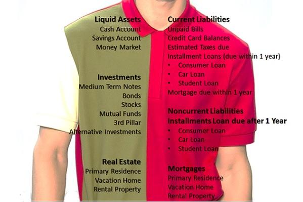 The personal balance sheet